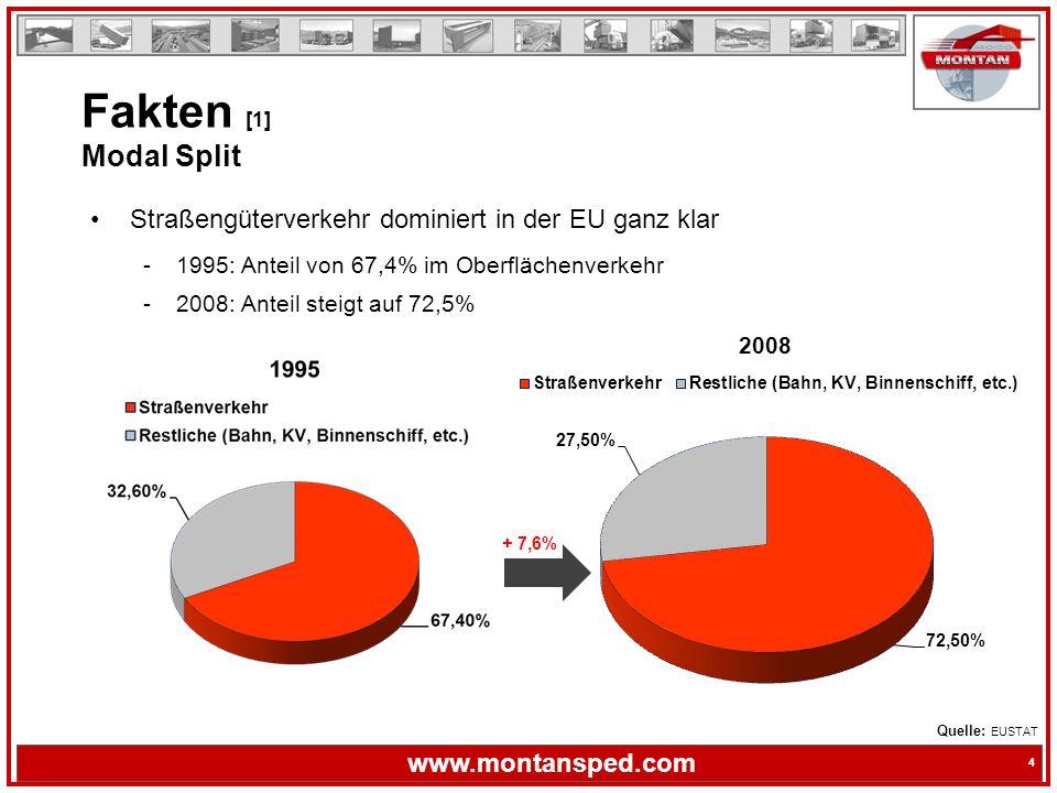 Fakten [1] Modal Split Straßengüterverkehr dominiert in der EU ganz klar. 1995: Anteil von 67,4% im Oberflächenverkehr.